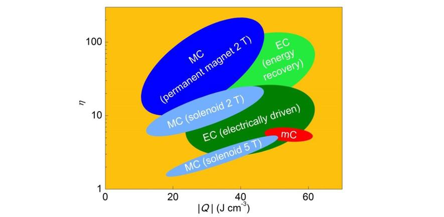 Thermal Properties | Department of Materials Science
