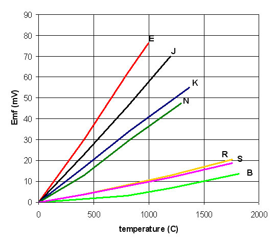 arduino - Using a type K thermocouple ADC to measure a type E probe