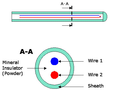 MIMS thermocouples configurations bare wires and mims Thermocouple Wire Specifications at edmiracle.co
