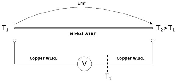 thermocouples operating principles voltage drop along one wire