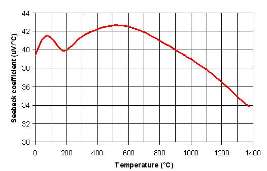 Type K Seebeck coefficient